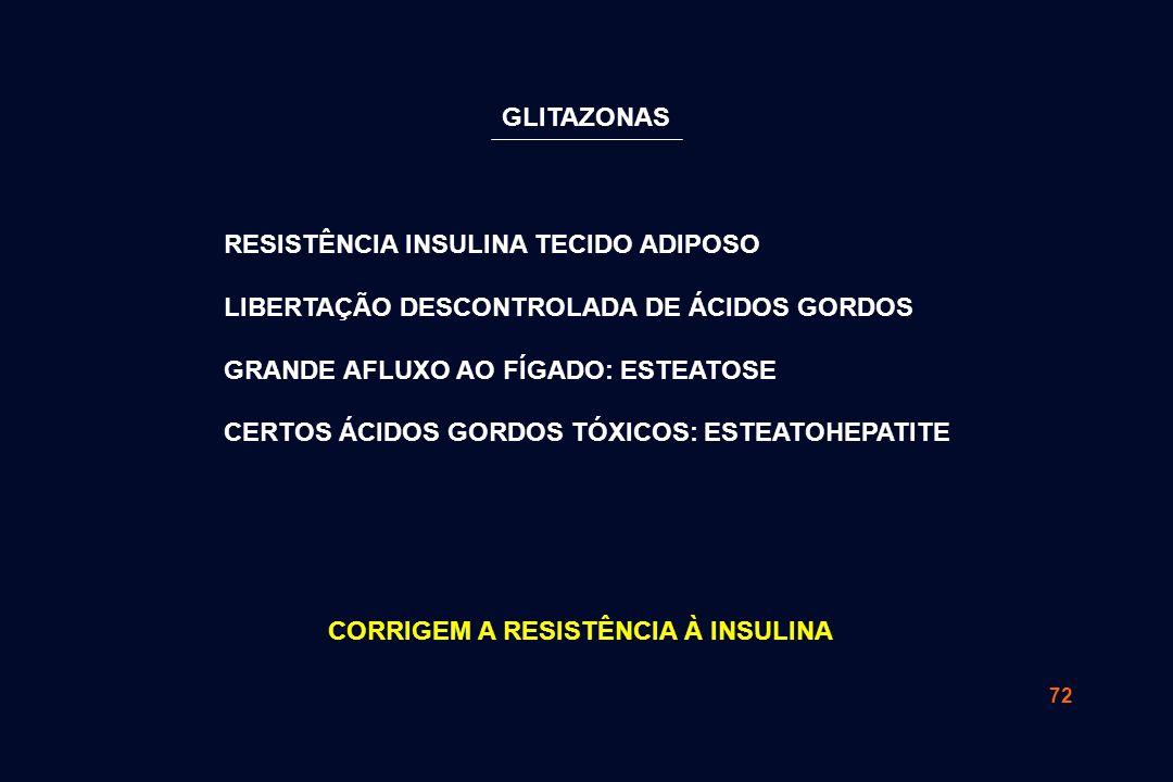 GLITAZONAS RESISTÊNCIA INSULINA TECIDO ADIPOSO. LIBERTAÇÃO DESCONTROLADA DE ÁCIDOS GORDOS. GRANDE AFLUXO AO FÍGADO: ESTEATOSE.