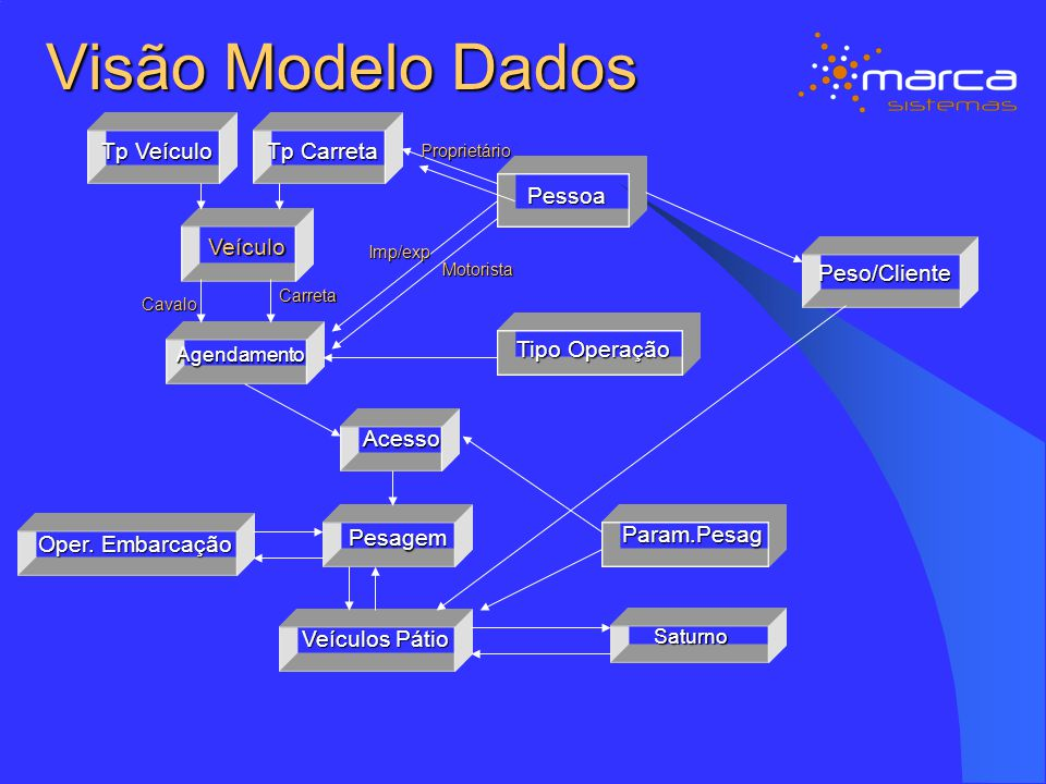 Visão Modelo Dados Tp Veículo Tp Carreta Pessoa Veículo Peso/Cliente