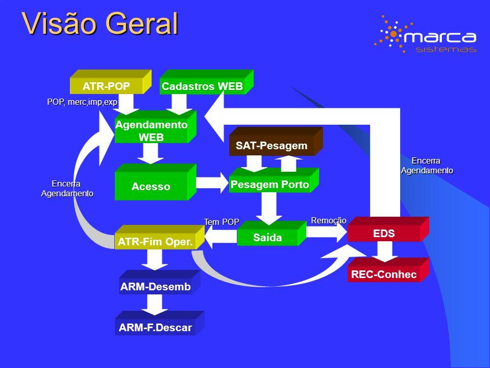 Visão Geral ATR-POP Cadastros WEB Agendamento WEB SAT-Pesagem Acesso