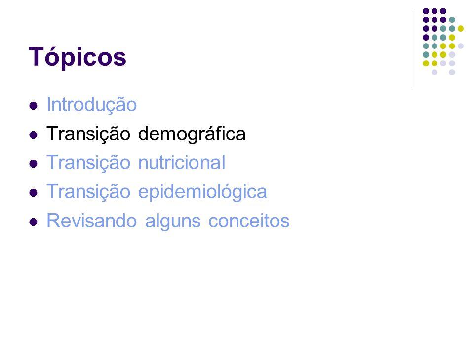 Tópicos Introdução Transição demográfica Transição nutricional