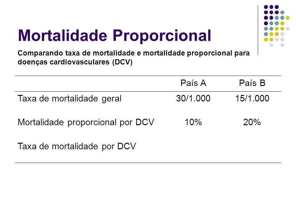 Mortalidade Proporcional