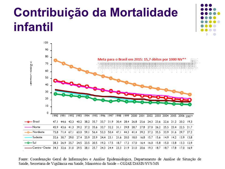 Contribuição da Mortalidade infantil