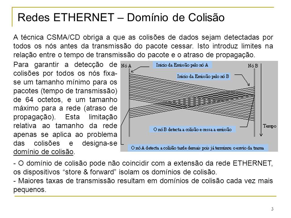 Redes ETHERNET – Domínio de Colisão