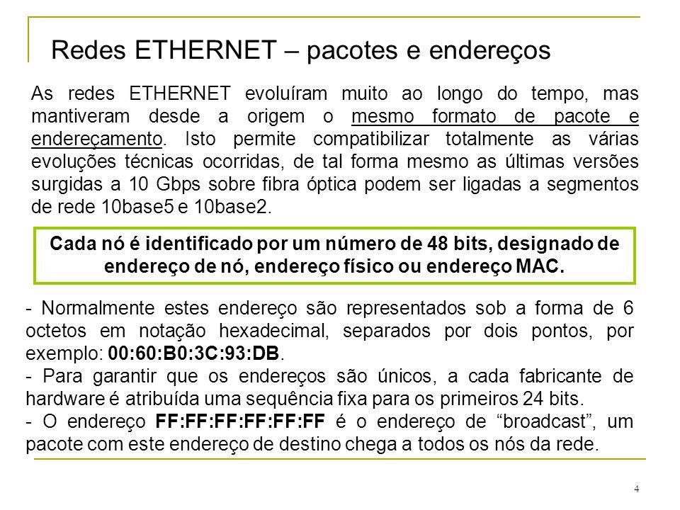 Redes ETHERNET – pacotes e endereços