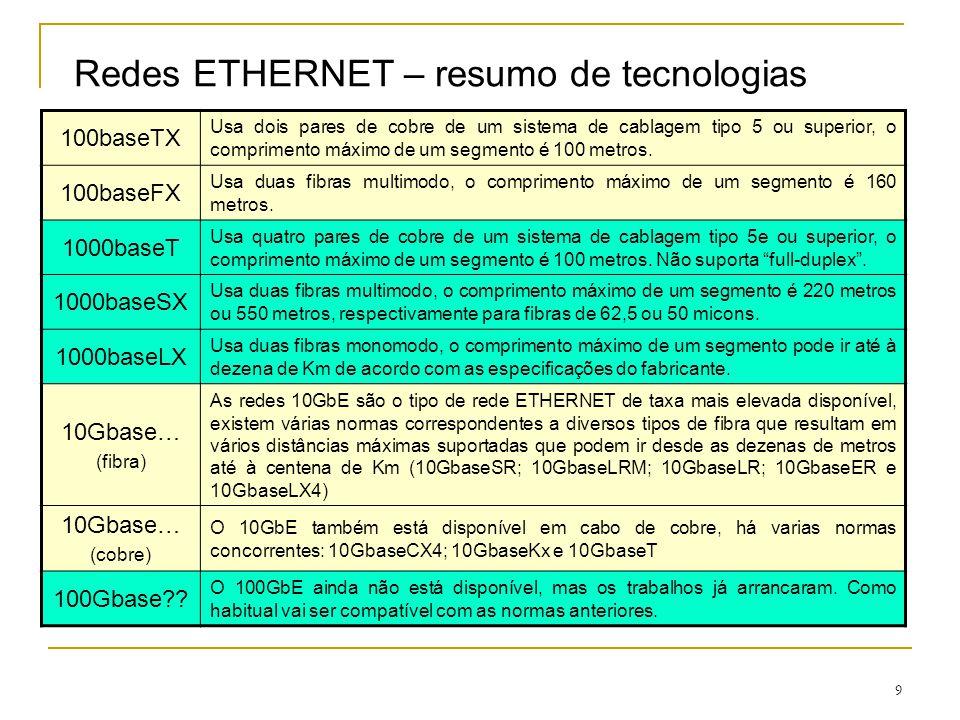 Redes ETHERNET – resumo de tecnologias