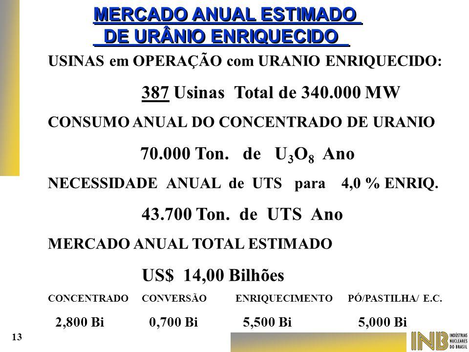 MERCADO ANUAL ESTIMADO DE URÂNIO ENRIQUECIDO