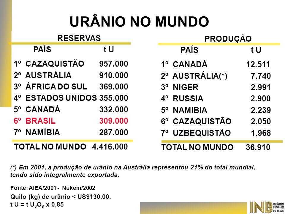 URÂNIO NO MUNDO RESERVAS PRODUÇÃO PAÍS t U PAÍS t U