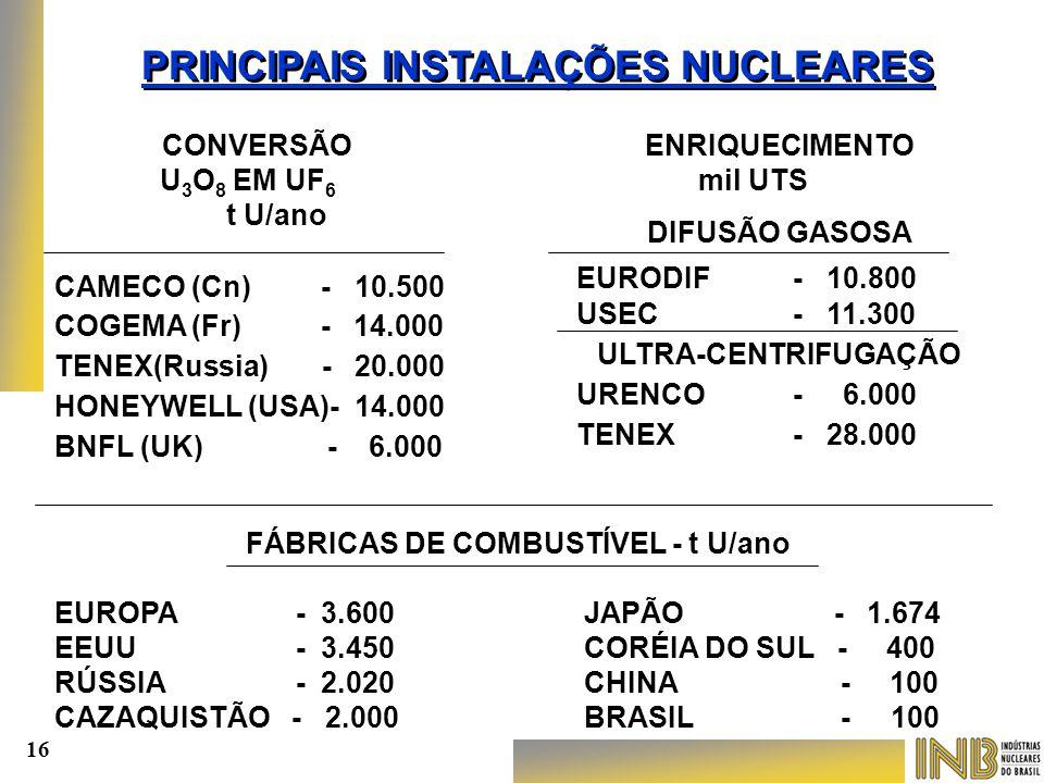 FÁBRICAS DE COMBUSTÍVEL - t U/ano