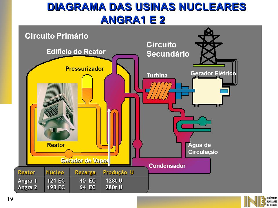 DIAGRAMA DAS USINAS NUCLEARES ANGRA1 E 2