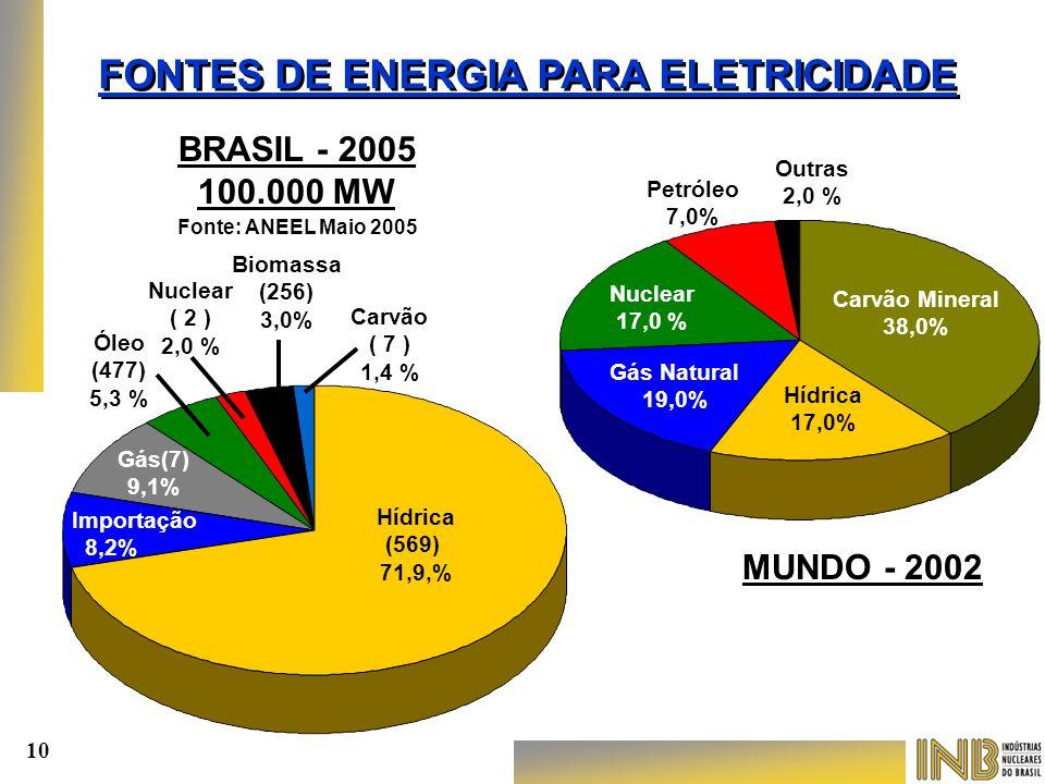FONTES DE ENERGIA PARA ELETRICIDADE