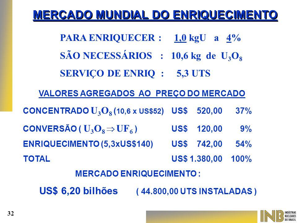 MERCADO MUNDIAL DO ENRIQUECIMENTO