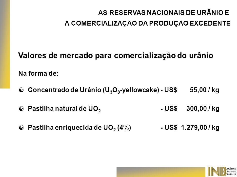Valores de mercado para comercialização do urânio