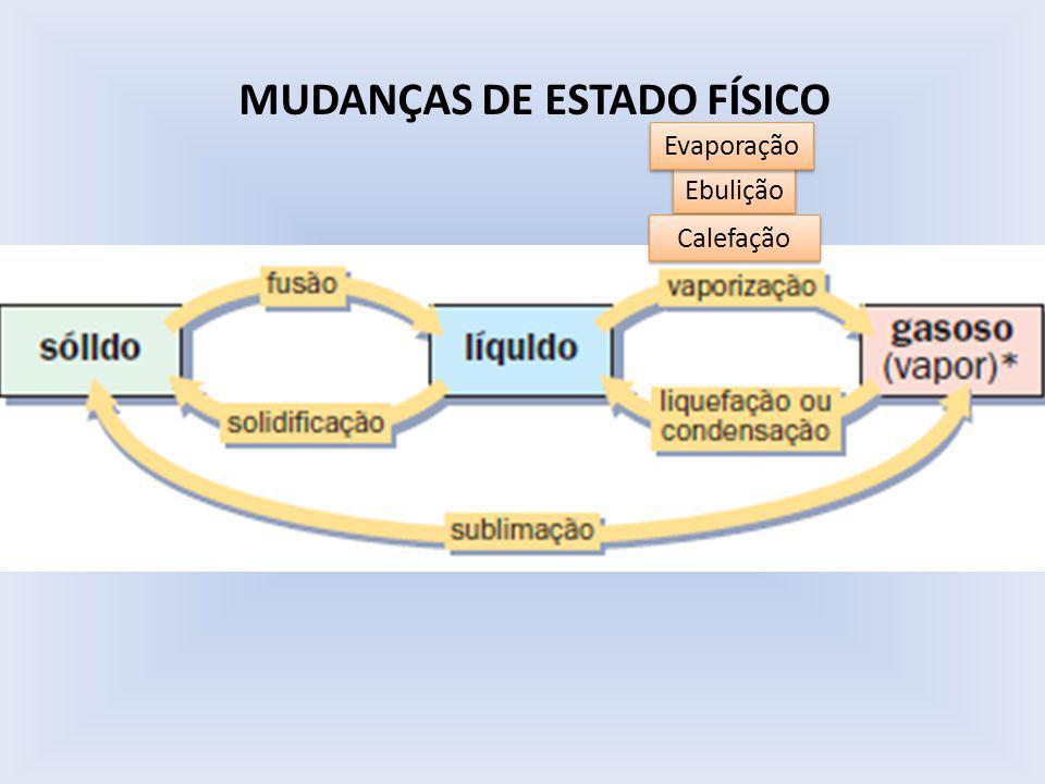 MUDANÇAS DE ESTADO FÍSICO