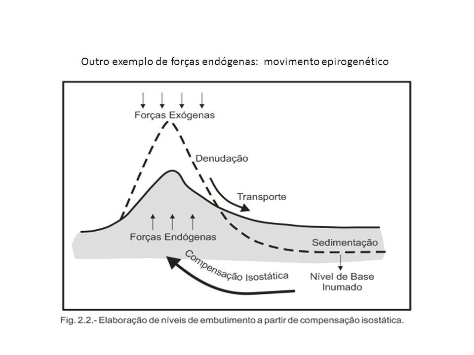 Outro exemplo de forças endógenas: movimento epirogenético