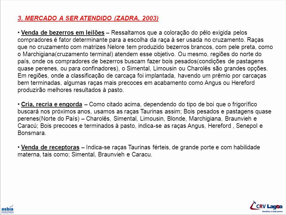3. MERCADO A SER ATENDIDO (ZADRA, 2003)