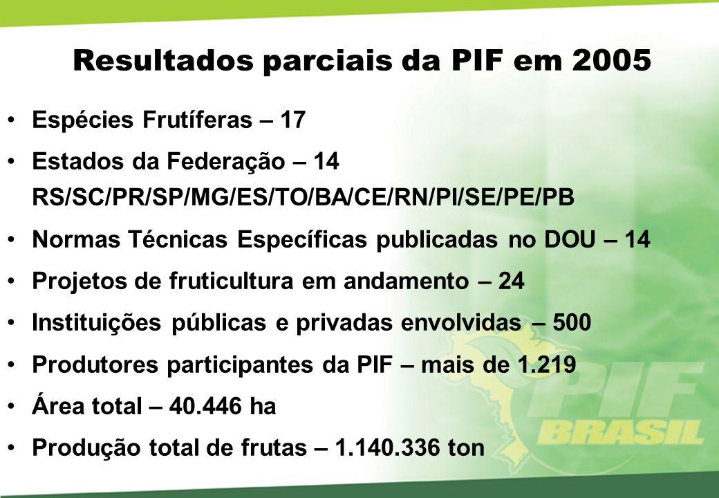 Resultados parciais da PIF em 2005