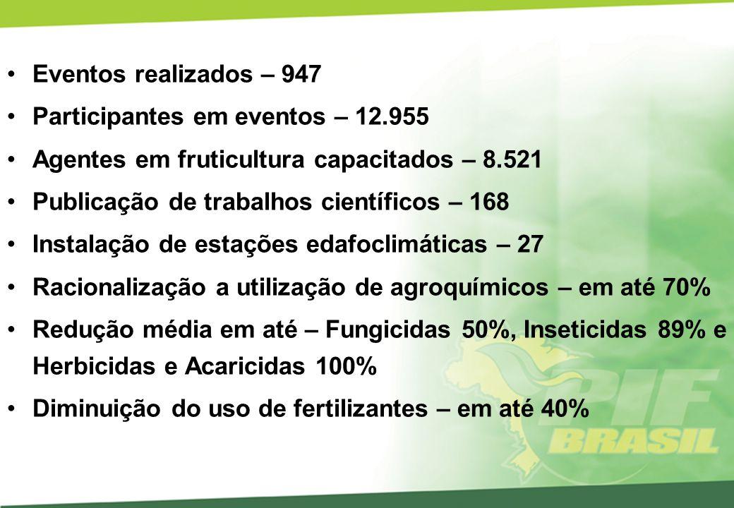 Eventos realizados – 947 Participantes em eventos – 12.955. Agentes em fruticultura capacitados – 8.521.