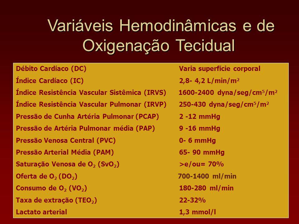 Variáveis Hemodinâmicas e de Oxigenação Tecidual