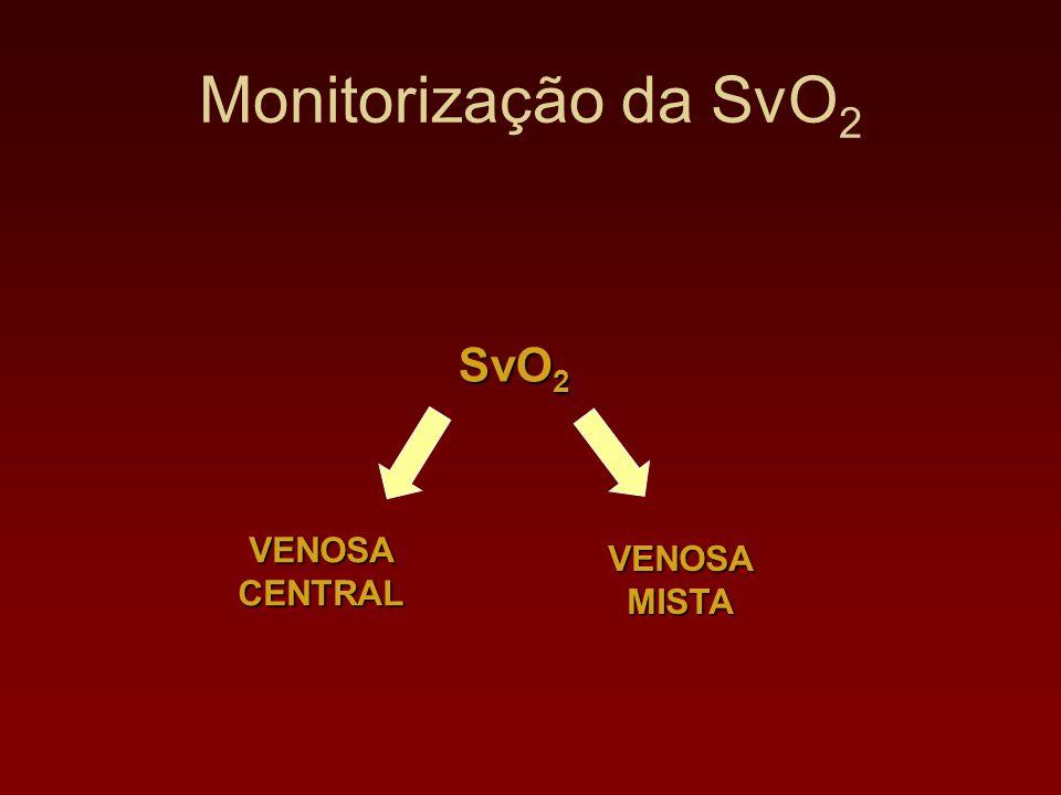 Monitorização da SvO2 SvO2 VENOSA CENTRAL VENOSA MISTA