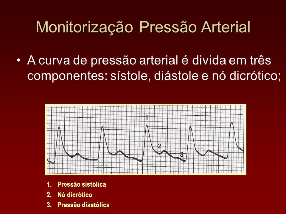 Monitorização Pressão Arterial