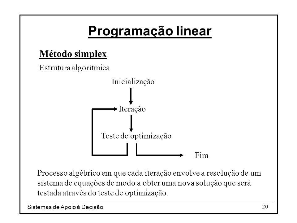 Programação linear Método simplex Estrutura algorítmica Inicialização