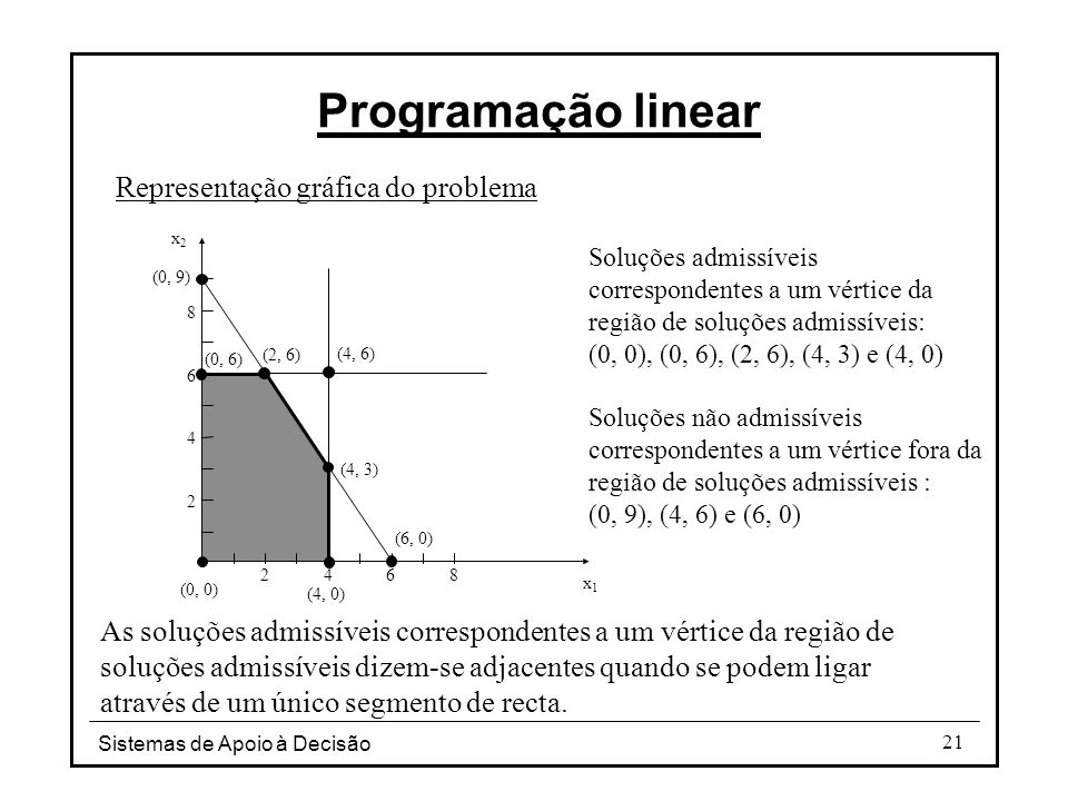 Programação linear Representação gráfica do problema