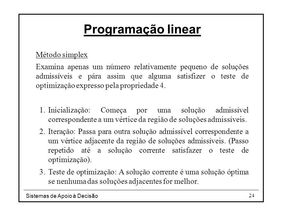 Programação linear Método simplex