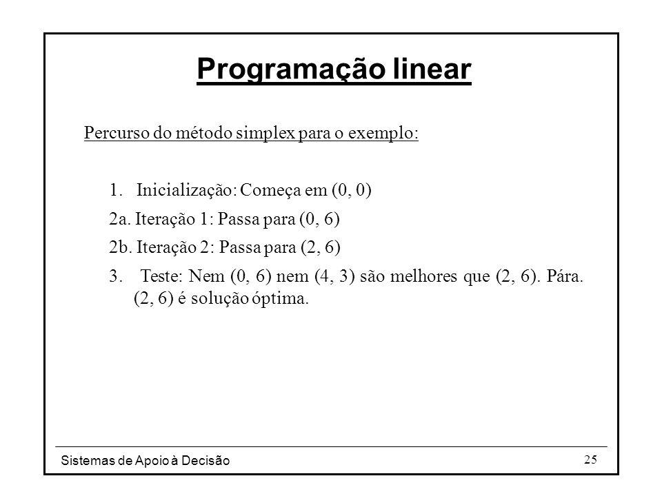 Programação linear Percurso do método simplex para o exemplo: