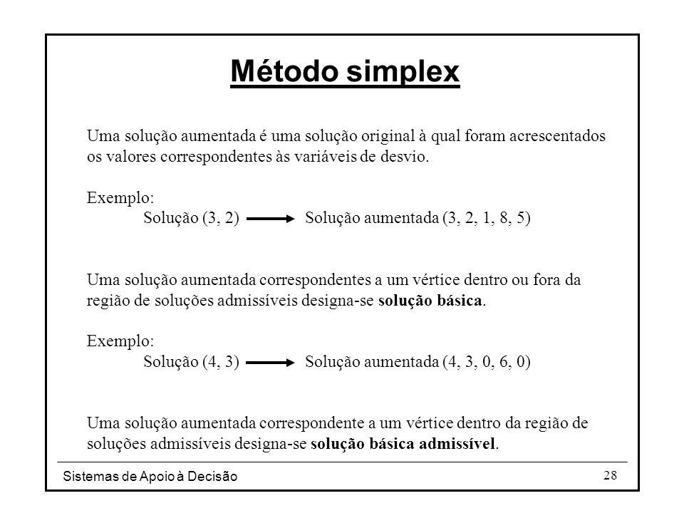 Método simplex Uma solução aumentada é uma solução original à qual foram acrescentados os valores correspondentes às variáveis de desvio.