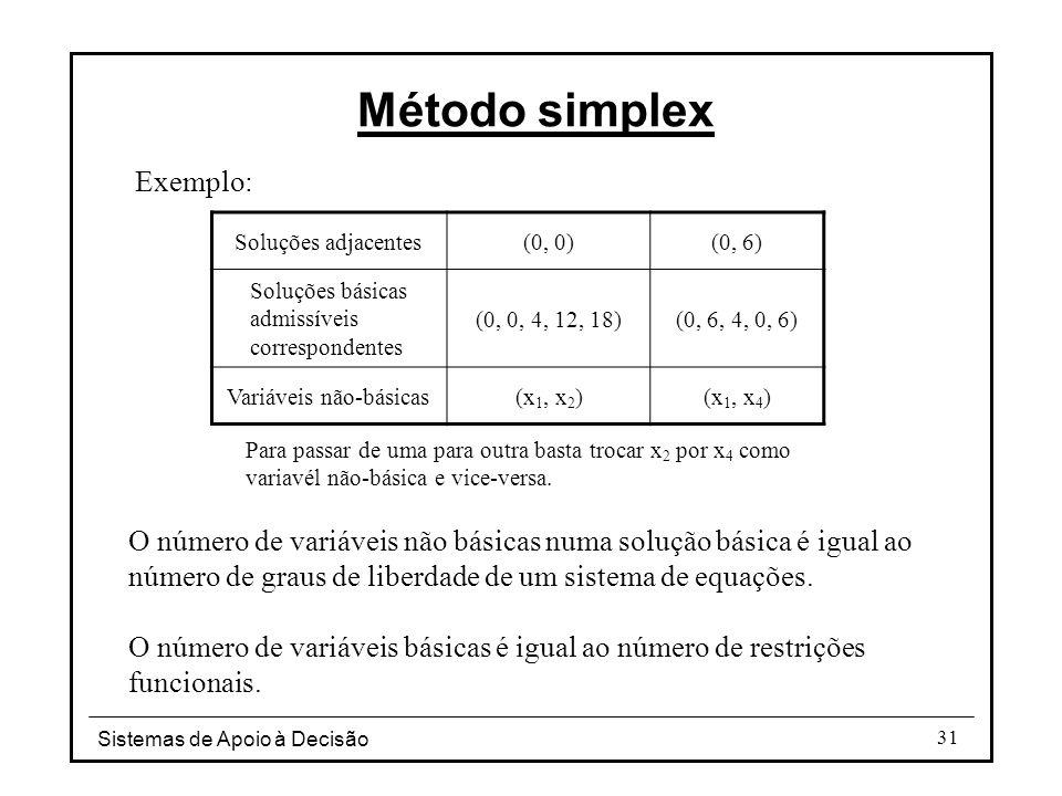 Método simplex Exemplo: