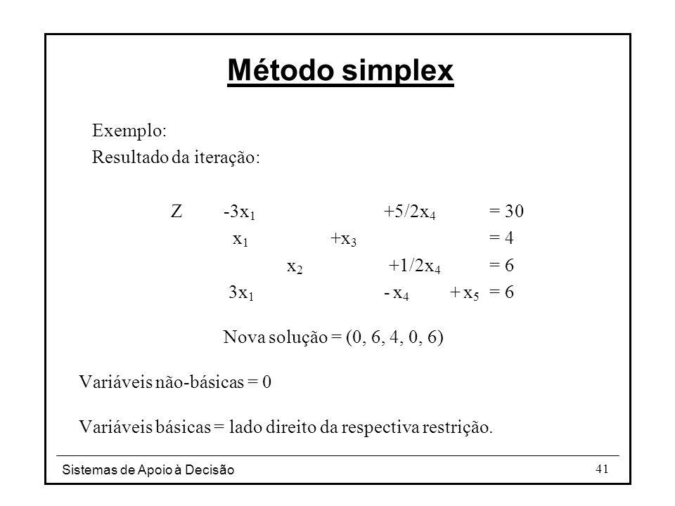 Método simplex Exemplo: Resultado da iteração: Z -3x1 +5/2x4 = 30