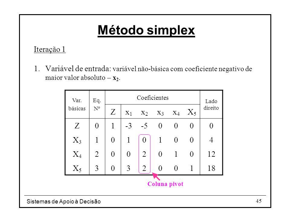 Método simplex Iteração 1