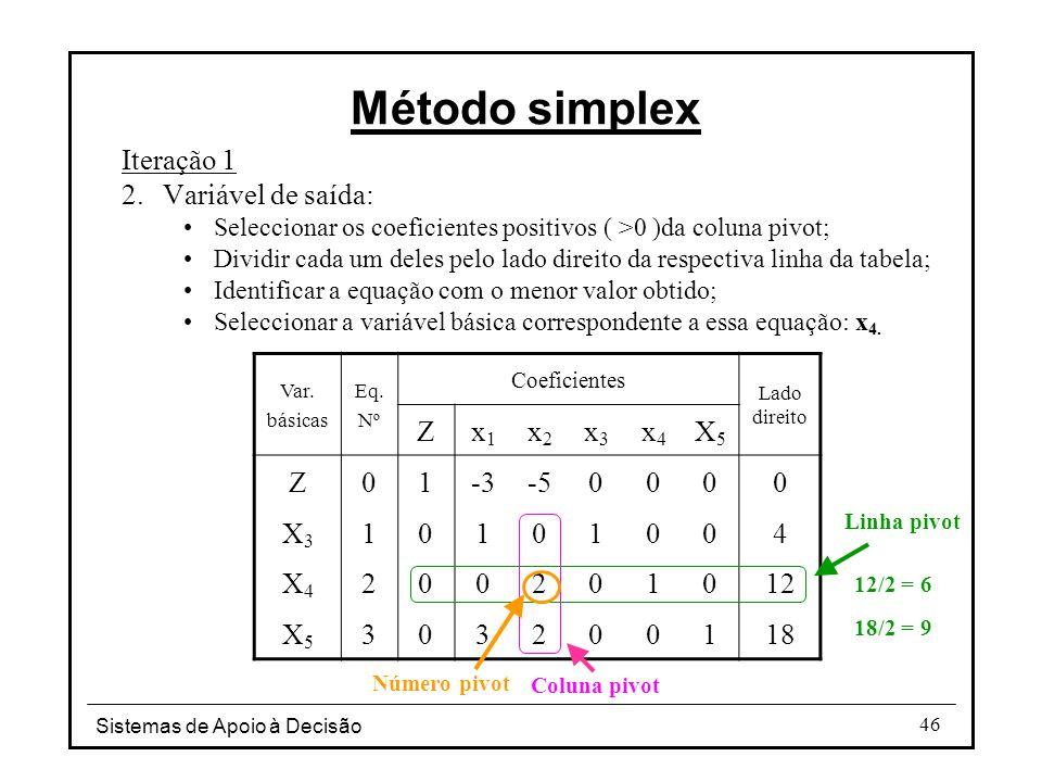 Método simplex Iteração 1 Variável de saída: Z x1 x2 x3 x4 X5 1 -3 -5