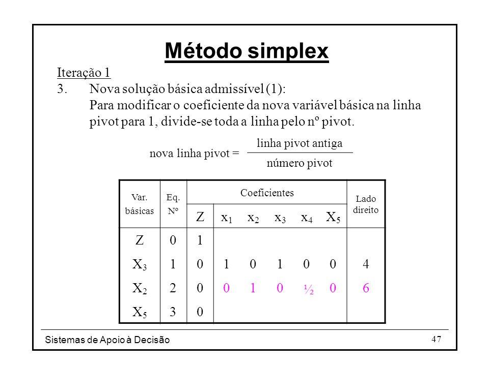 Método simplex Iteração 1 Nova solução básica admissível (1):