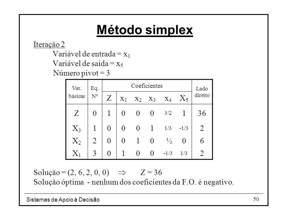 Método simplex Iteração 2 Variável de entrada = x1