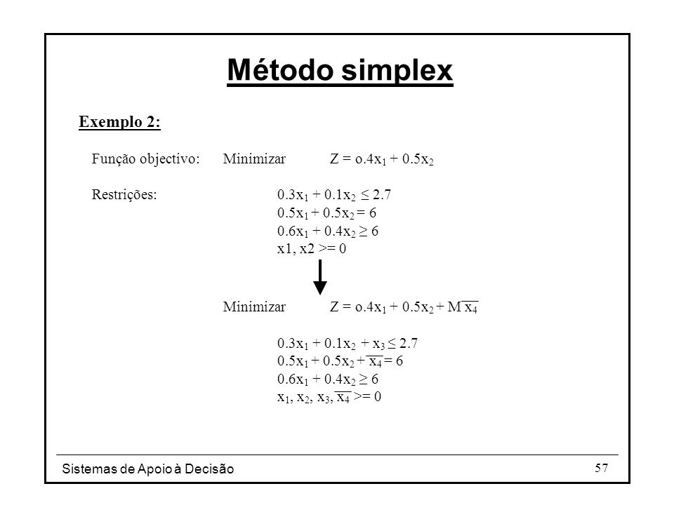 Método simplex Exemplo 2:
