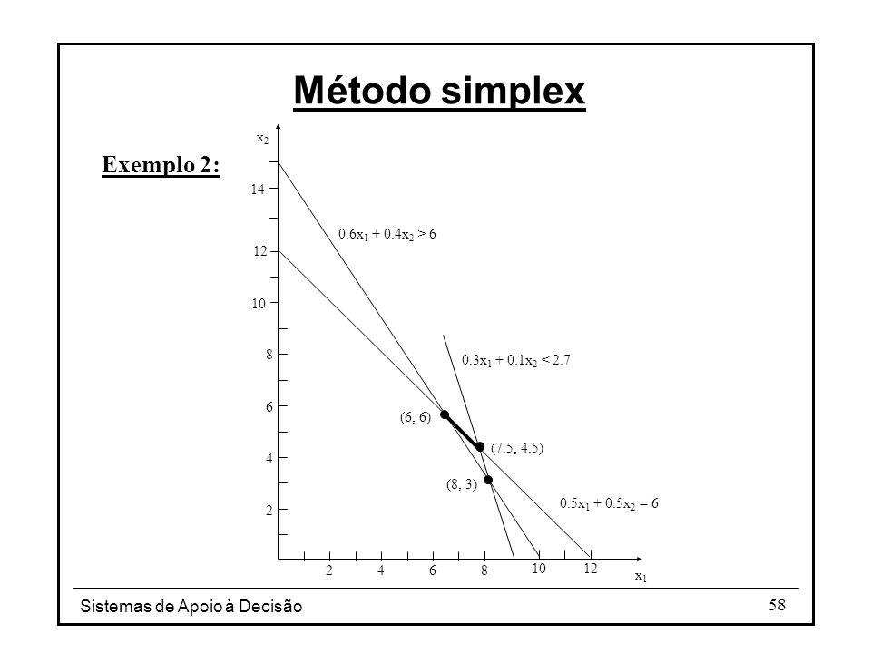 Método simplex Exemplo 2: Sistemas de Apoio à Decisão x1 x2 2 4 6 8