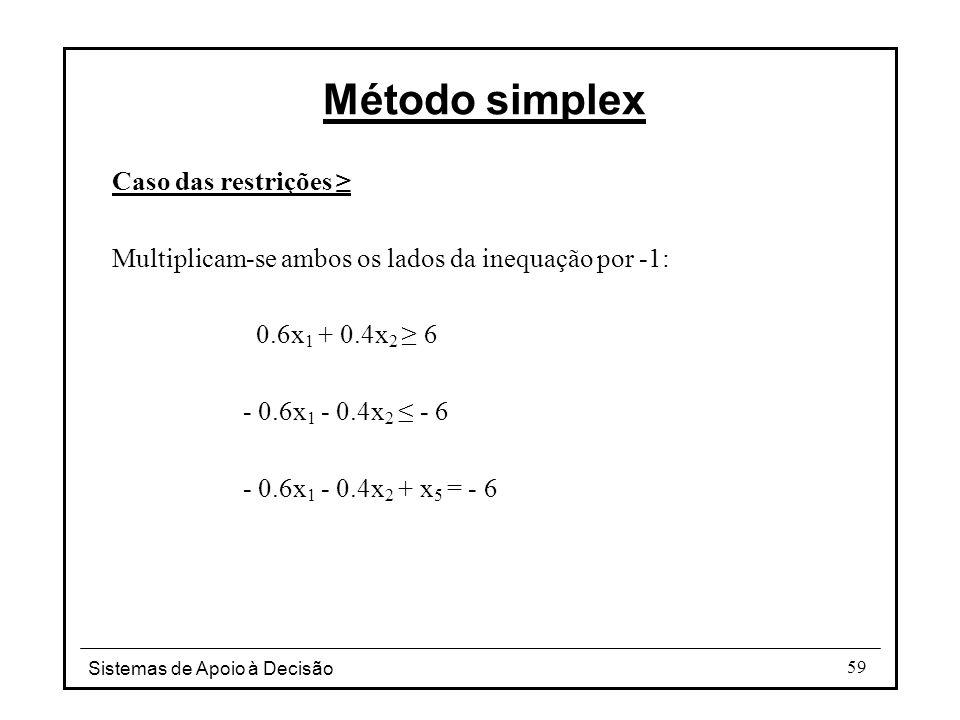 Método simplex Caso das restrições ≥
