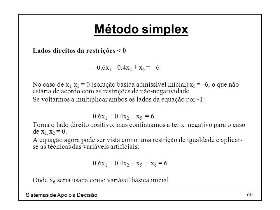 Método simplex Lados direitos da restrições < 0