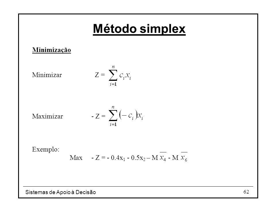 Método simplex Minimização Minimizar Z = Maximizar - Z = Exemplo: