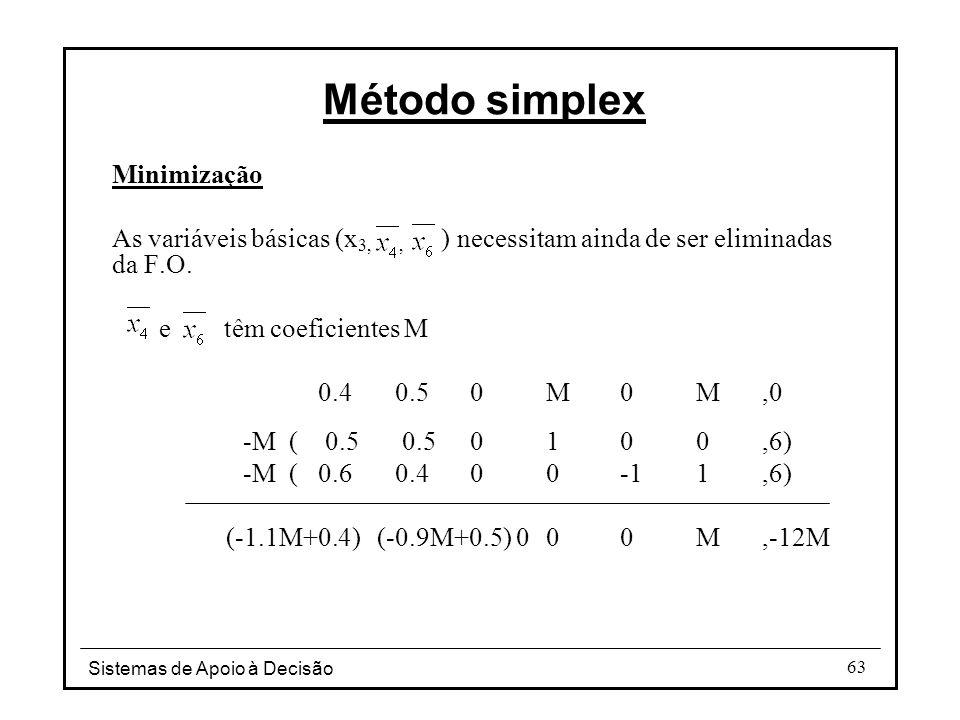 Método simplex Minimização