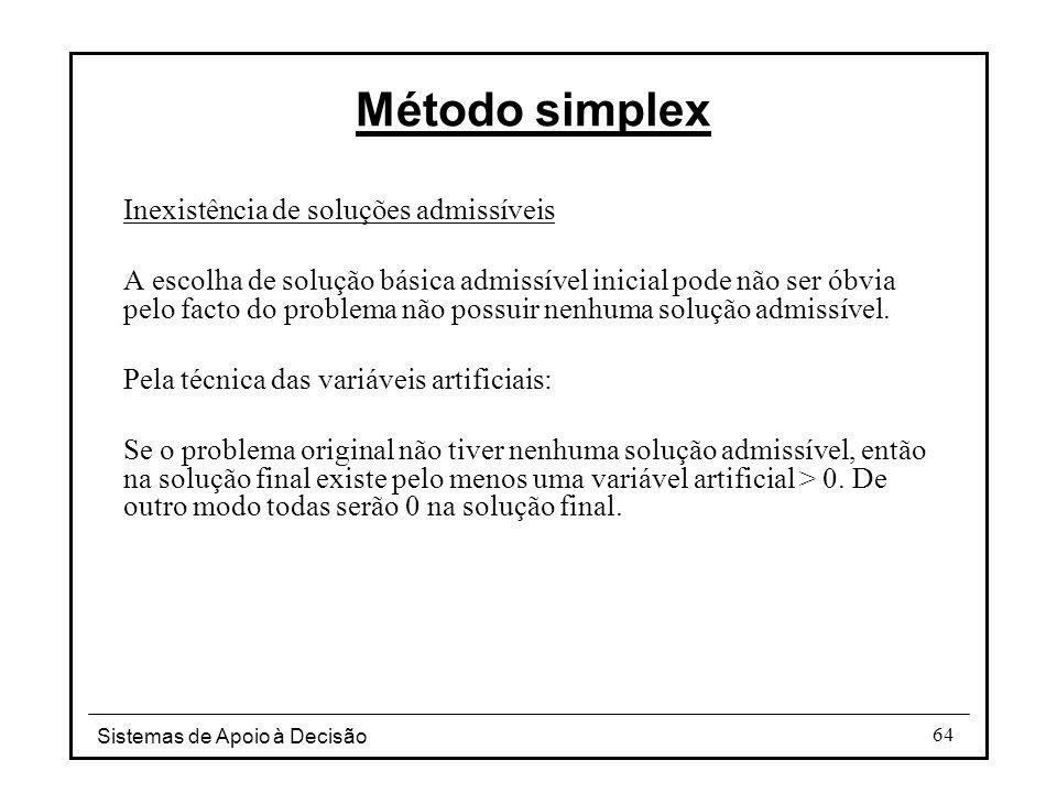 Método simplex Inexistência de soluções admissíveis