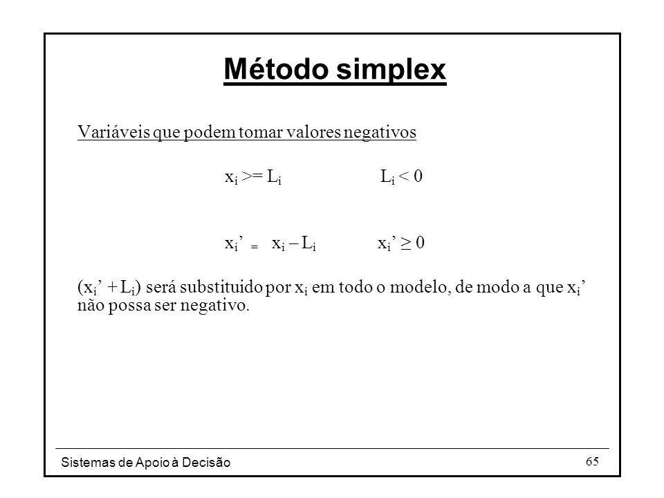 Método simplex Variáveis que podem tomar valores negativos