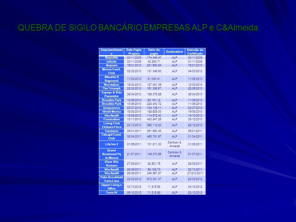QUEBRA DE SIGILO BANCÁRIO EMPRESAS ALP e C&Almeida