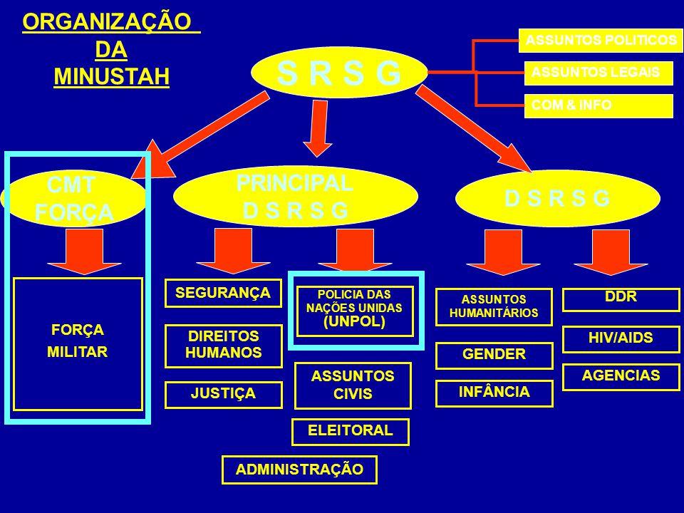 POLICIA DAS NAÇÕES UNIDAS (UNPOL) ASSUNTOS HUMANITÁRIOS