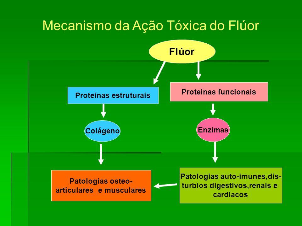 Mecanismo da Ação Tóxica do Flúor