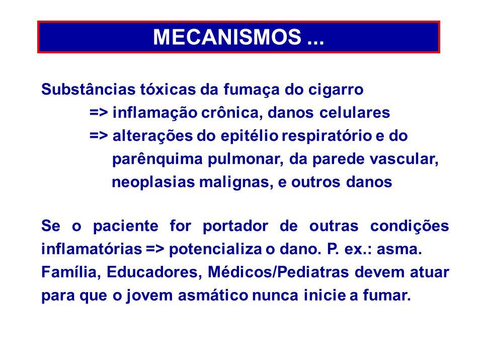 MECANISMOS ... Substâncias tóxicas da fumaça do cigarro