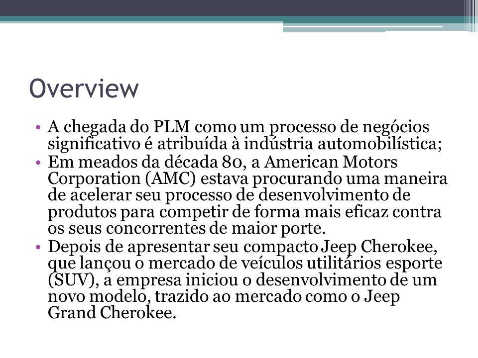 Overview A chegada do PLM como um processo de negócios significativo é atribuída à indústria automobilística;
