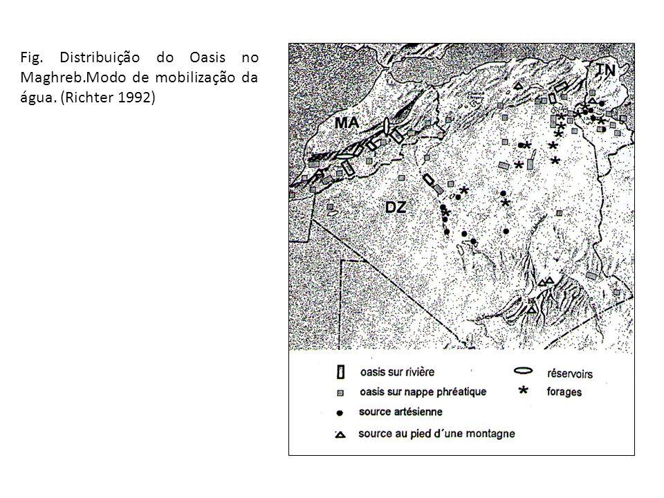 Fig. Distribuição do Oasis no Maghreb. Modo de mobilização da água