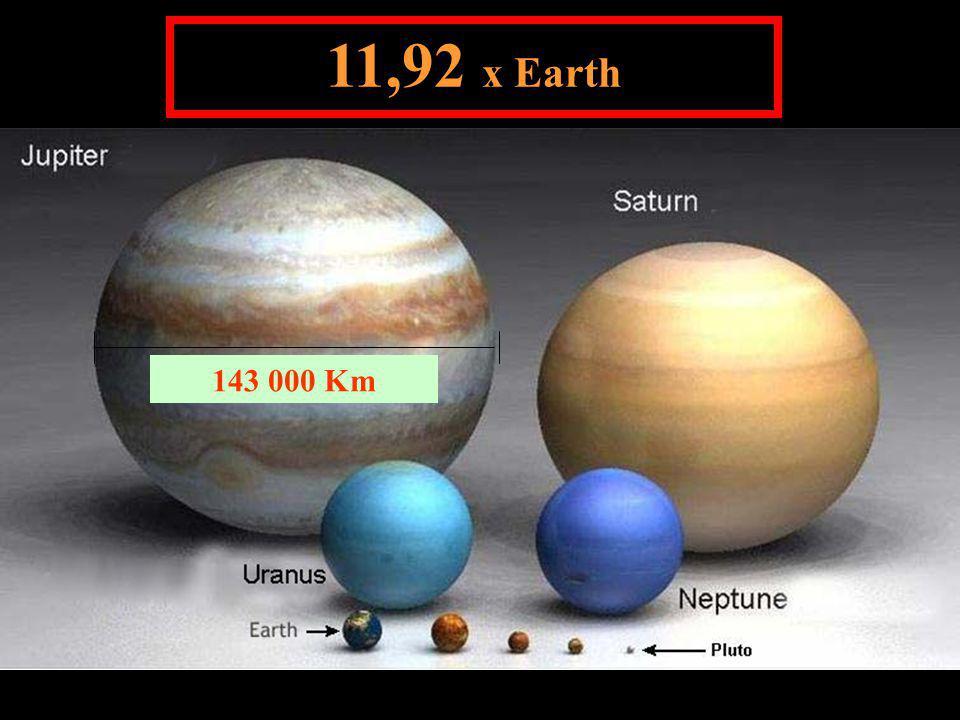 11,92 x Earth 143 000 Km